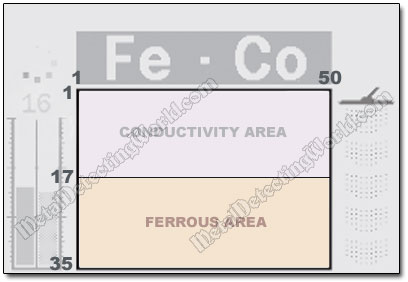 Ferrous and Conductivity Areas in E-Trac's Smartfind Window