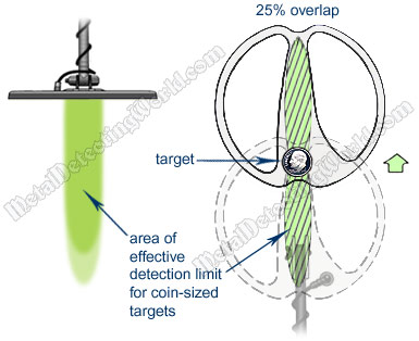 Double-D Coil's Effective Detection Area for Coin-Sized Targets
