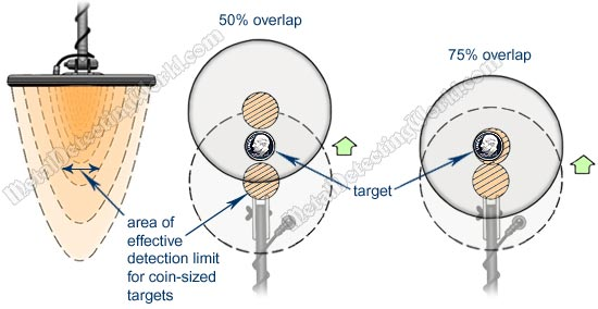 Concentric Coil's Effective Detection Area for Coin-Sized Targets