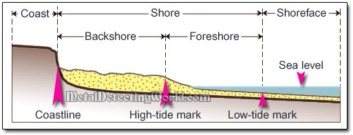 Beach Profile Diagram for shallow Surf Wading